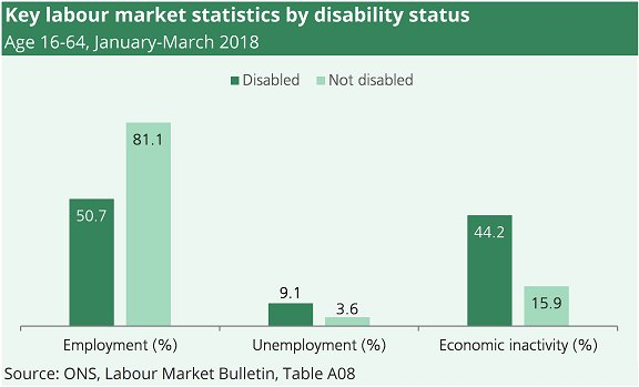 Disabled people in employment