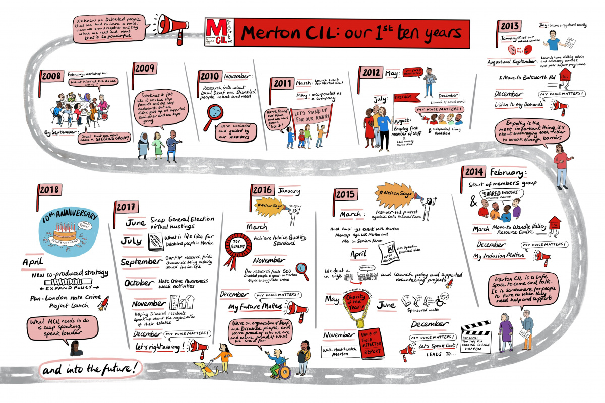 Merton CIL - the first ten years