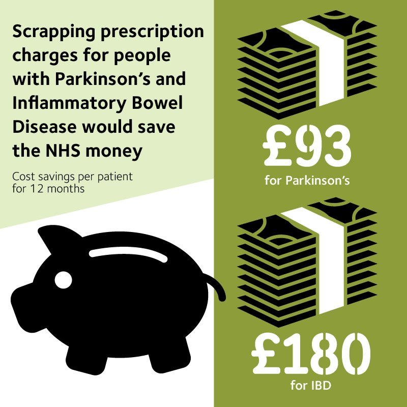scrapping prescription charges for people with Parkinson's and inflammatory bowel disease would save the NHS money.