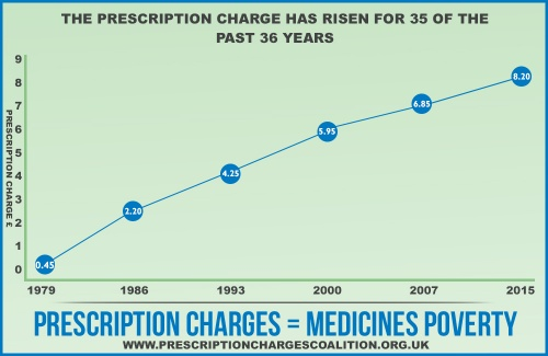 Graph of rising prescription charges