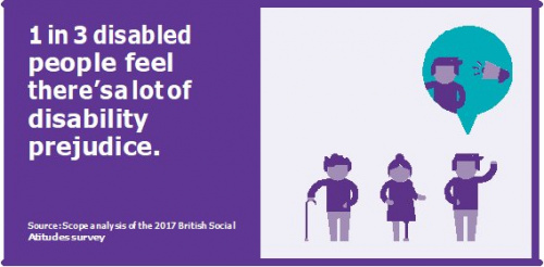 1 in 3 disabled people feel there's a lot of disability prejudice